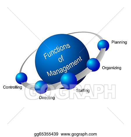 define the planning organizing staffing directing controlling
