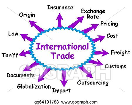 the concept of international trade If we think about the concept for a moment we will realize that we do small trades ourselves as part of our daily lives as we select our paths, we evaluate each decision by becoming aware of its value (cost versus benefit) so trade is intrinsically linked to the concept of value.