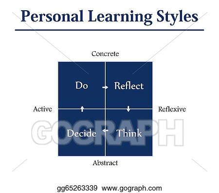 personal essay about learning styles