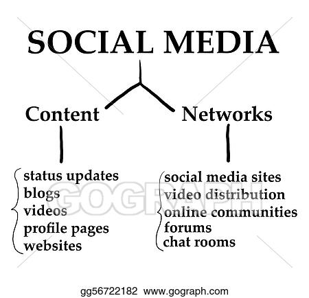 Social Media Graph
