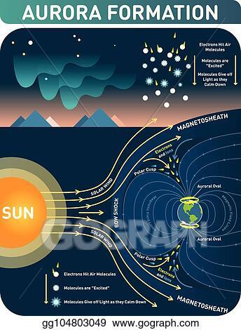 clip art vector aurora formation scientific cosmology infopgraphic Aurora Borealis Formation aurora formation scientific cosmology infopgraphic poster, vector illustration with polar lights diagram