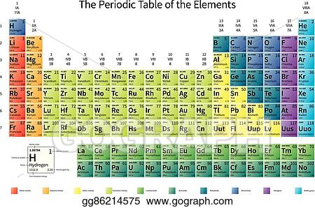 Vector stock bright colorful periodic table of the elements with bright colorful periodic table of the elements with atomic mass electronegativity and 1st ionization energy on white urtaz Gallery