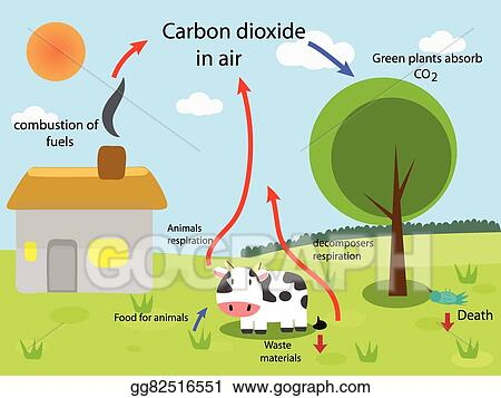 Eps illustration carbon cycle vector clipart gg82516551 gograph carbon cycle ccuart Choice Image