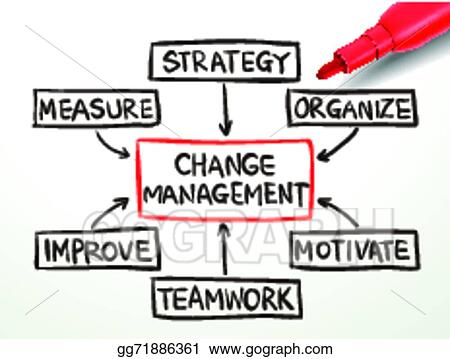 Vector Art Change Management Flow Chart With Red Marker Clipart