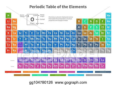 Vector art chemical periodic table of elements with color cells chemical periodic table of elements with color cells vector illustration urtaz Image collections