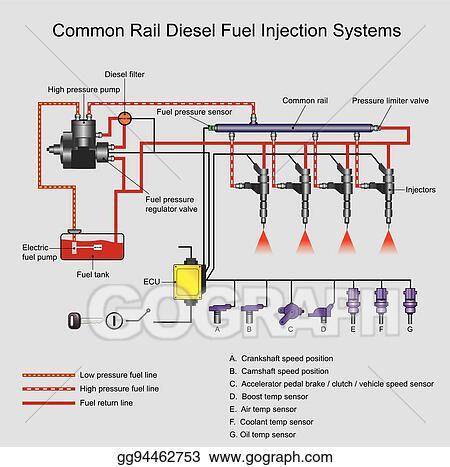 Vector Illustration - Common rail diesel systems  Stock Clip