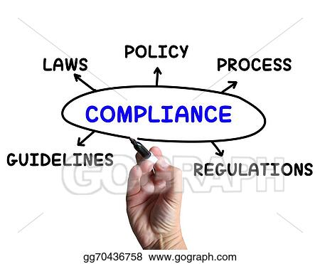Stock Illustration Compliance Diagram Means Obeying Rules And Guidelines Clip Art Gg70436758 Gograph