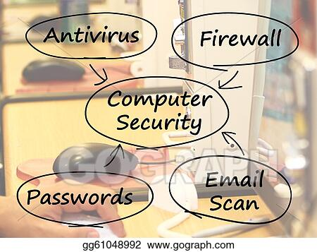 computer security diagram shows laptop internet safety