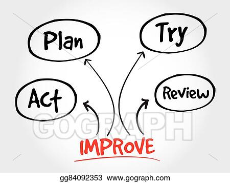 vector illustration continuous improvement process stock clip art