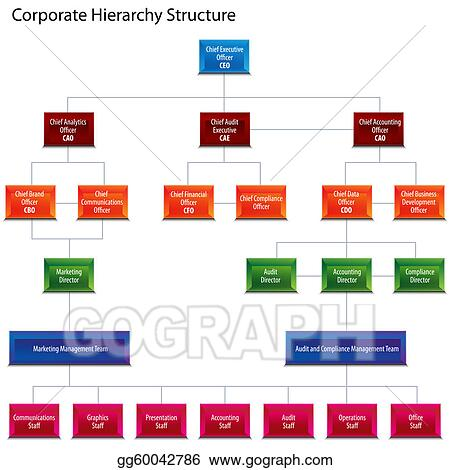 Vector art corporate hierarchy structure chart clipart drawing corporate hierarchy structure chart ccuart Image collections