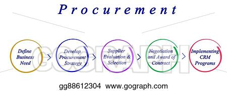 Stock Illustrations - Diagram of procurement process  Stock