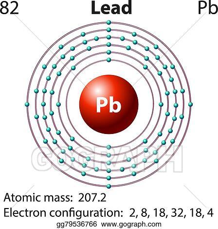 Orbital Diagram For Element Lead Block And Schematic Diagrams