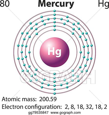 a research on the element mercury Mercury is the smallest and innermost planet in the solar system  radioactive decay of elements within mercury's crust is another source of helium, as well as sodium and potassium  ground-based telescopic research transit of mercury mercury is visible as a black dot below and to the left of center.