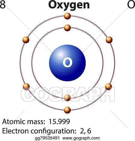 Vector Stock Diagram Representation Of The Element Oxygen Clipart