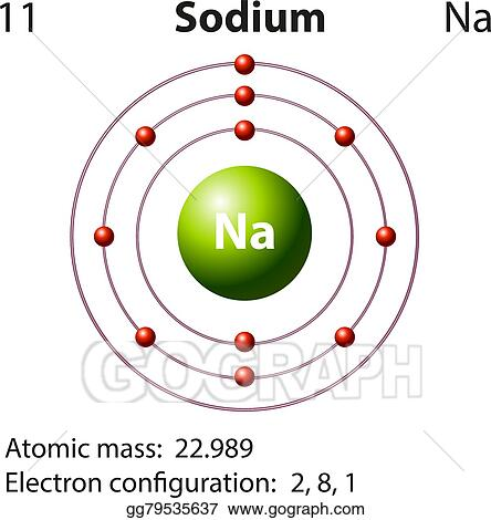Vector Illustration Diagram Representation Of The Element Sodium