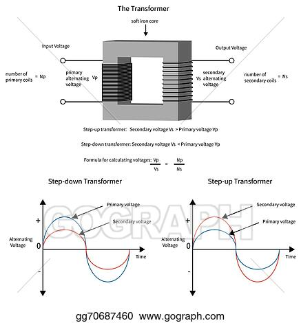 Vector Art Diagram to show how a electrical transformer changes
