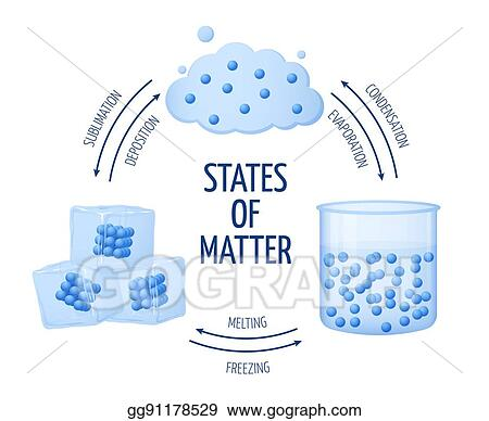 Vector Clipart Different States Of Matter Solid Liquid Gas
