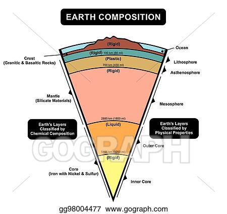 Lithosphere Clip Art Royalty Free Gograph