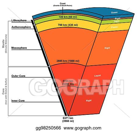 Vector Illustration Earth Layers Composition Structure Diagram