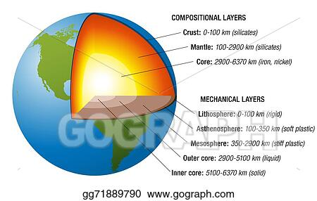 Vector art earth structure white clipart drawing gg71889790 gograph earth structure white ccuart Gallery