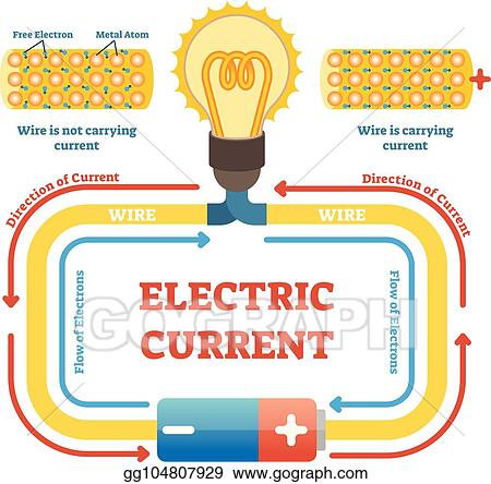 Vector Illustration Electric Current Concept Example Vector