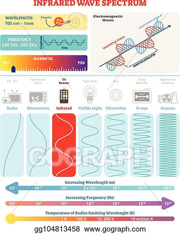 electromagnetic waves infrared spectrum vector illustration diagram with wavelength frequency harmfulness and wave structure_gg104813458 vector art electromagnetic waves infrared spectrum vector