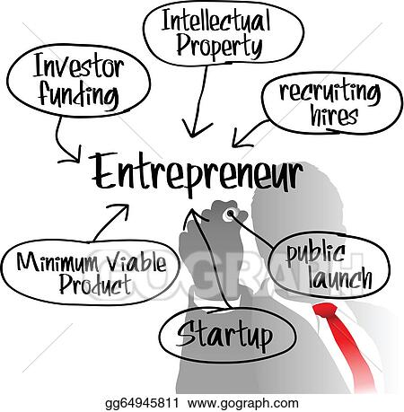 Eps Illustration - Entrepreneur Drawing Startup Business Plan