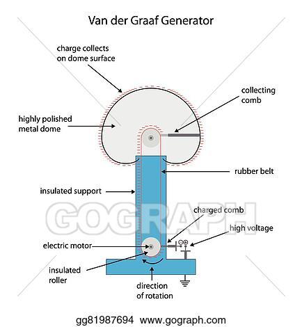 Vector Stock - Fully labeled diagram for a van der graaf ...