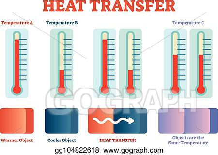vector art heat transfer physics poster vector illustration rh gograph com