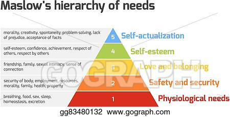 Vector illustration maslows pyramid of needs stock clip art maslows pyramid of needs ccuart Images