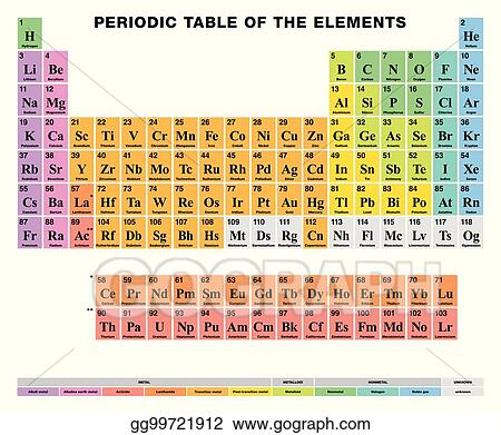 Clip Art Vector Periodic Table Of The Elements English Labeling