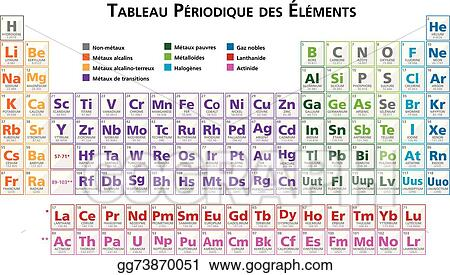 Eps illustration periodic table of the elements fr vector eps illustration periodic table of the elements illustration vector in french vector clipart gg73870051 urtaz Images