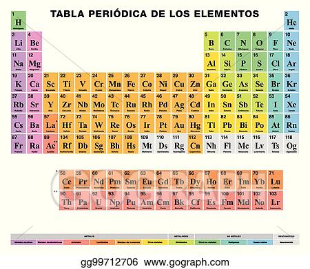 Vector illustration periodic table of the elements spanish periodic table of the elements spanish labeling colored cells urtaz Gallery