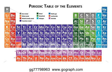 Eps illustration periodic table of the elements vector clipart periodic table of the elements urtaz Choice Image