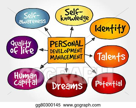 Drawing - Personal development management. Clipart Drawing ...