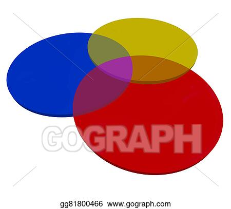 Clipart Red Yellow Blue Venn Diagram Three 3 Overlapping Circles