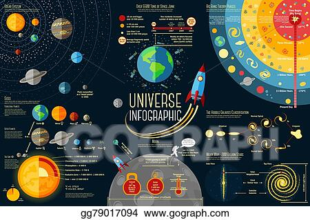set of universe infographics - solar system, planets comparison, sun and  moon facts, space junk made by man, big bang theory, galaxies  classification,