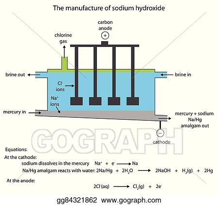 Eps Illustration Sodium Hydroxide Manufacture In The Mercury Cell