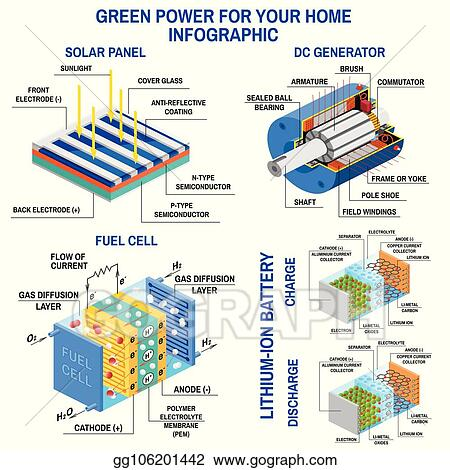 Clip Art Vector - Solar panel, dc generator, fuel cell and