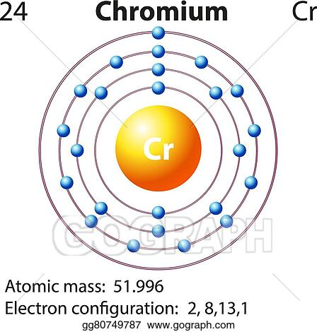 Vector Art - Symbol and electron diagram for chromium