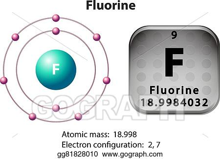 Eps Illustration Symbol And Electron Diagram For Fluorine Vector
