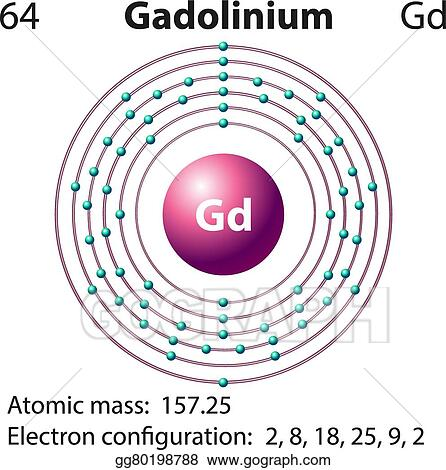 symbol and electron diagram for gadolinium_gg80198788 holmium orbital diagram orbital diagram for nitrogen \u2022 wiring  at soozxer.org