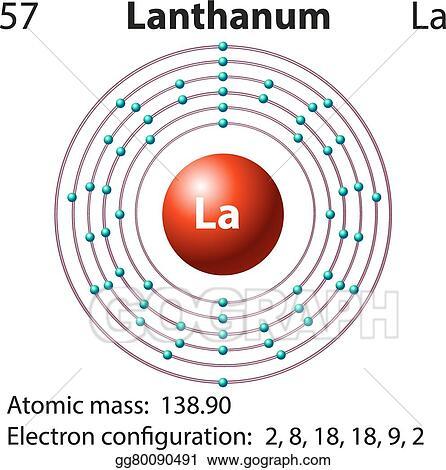 Vector Illustration Symbol And Electron Diagram For Lanthanum