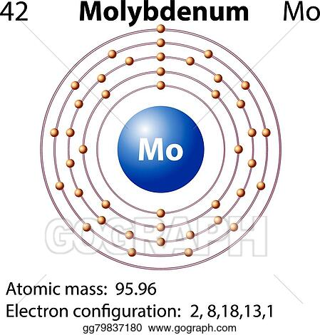 Vector Illustration Symbol And Electron Diagram For Molybdenum