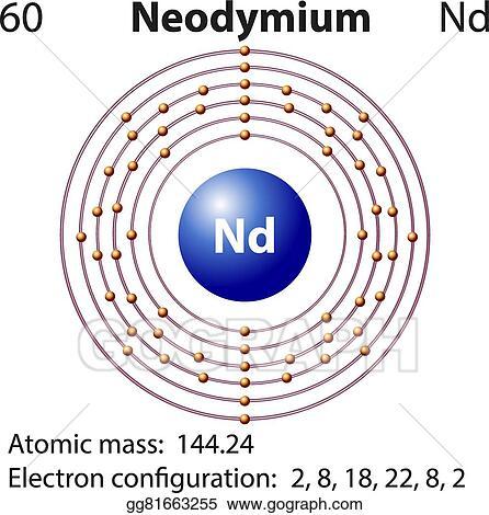 Eps Vector Symbol And Electron Diagram For Neodymium Stock