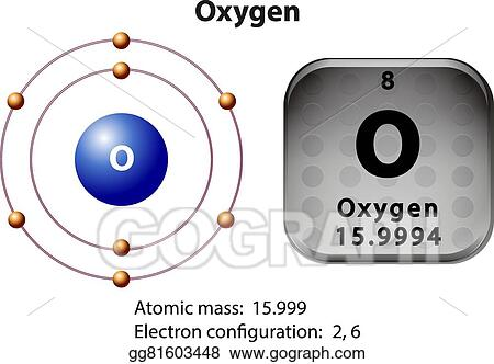 Eps Illustration Symbol And Electron Diagram For Oxygen Vector