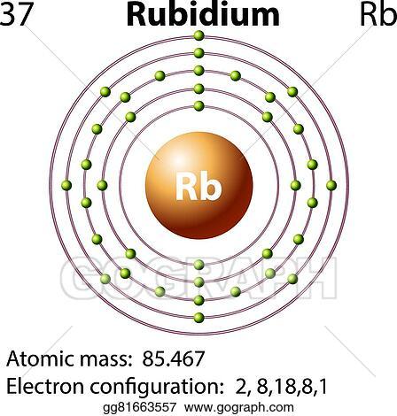 vector clipart symbol and electron diagram for rubidium vector
