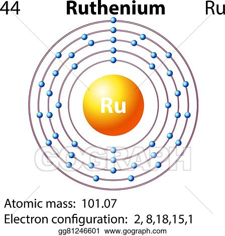 Vector Stock Symbol And Electron Diagram For Ruthenium Clipart