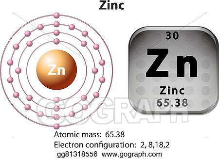 Vector Art Symbol And Electron Diagram For Zinc Eps Clipart