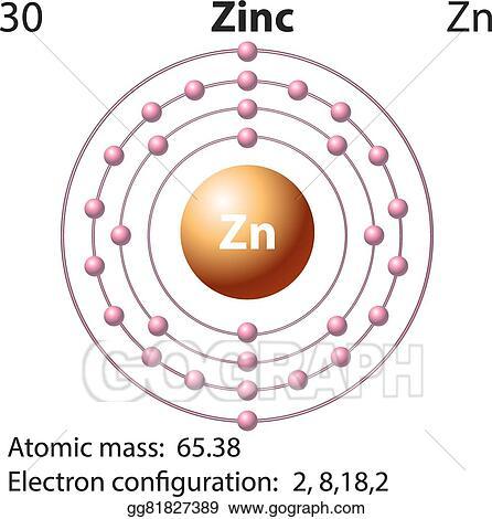 vector art symbol and electron diagram for zinc eps clipart rh gograph com zinc atomic number atomic mass gold atomic mass